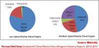 The Global Marine Diesel Engine Market Shrank by 12.9% Year on Year