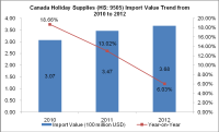 Import Value Trend of Canada Holiday Supplies