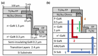 Researchers in USA Develops Vertical Schottky and Pn GaN Diodes on Silicon