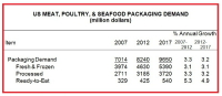 Demand for Meat and Seafood Packaging Is Forecast to Increase 3.2% to $9.7 Billion in 2017