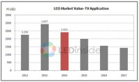 LED TV Penetration Rates Have Reached 95% in 2013