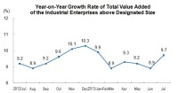 The Total Value Added of The Industrial Enterprises Above Designated Size Was up by 9.7%