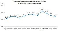 From January to May 2013, The Investment in Fixed Assets Reached 13,121