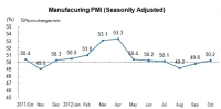In October, China's Manufacturing Purchasing Managers Index (PMI) Was 50.2 Percent