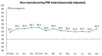 In September, Non-Manufacturing Purchasing Manager Index Was 55.4 Percent