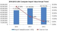 2010-2013 USA Computer Industry Import Situation