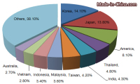 China's Inorganic Chemicals Export Analysis