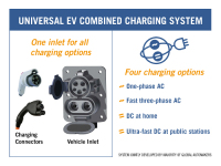 GM and BMW Have Jointly Tested The Use of DC Fast Charge Station and Confirmed