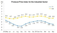 In May 2013, PPI for Manufactured Goods Decreased 2.9 Percent Year-on-Year