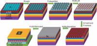 China Engineered Gallium Vacancy Defects in Gan to Create Color Tunable Emitting Diodes