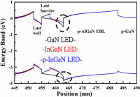 Taiwan Researchers Have Achieved a Reduction in Luminous Efficiency Droop From 42%to 7%