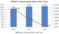 2010-2012 Chinese Computer Export Trend Analysis
