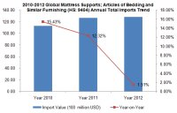 Global Mattress Supports Industry Import and Export Situation and Analysis