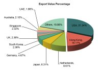 Chinese Computer Export Statistics (2013 January-June)