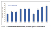 "LASER 2013: Laser Market ""at Record High"" – Analyst"