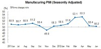 In June, China's Manufacturing Purchasing Managers Index Was 50.2 Percent