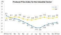 In January 2013, Producer Price Index for Manufactured Goods Decreased 1.6 Percent
