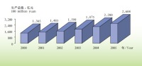The GDP of Xinjiang Reached RMB 260.4 Billion Yuan