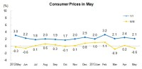 In May, The Month-on-Month Change of Consumer Prices Was Down by 0.6 Percent