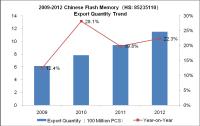 2009-2012 Chinese Flash Memory Exports Analysis