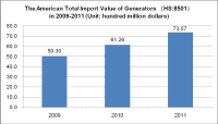 The Major Demand Countries of Generators in 2009-2012