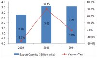 2009-2011 Chinese Valve Industry Export Situation