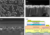 Figure 1d Were Grown on C-Plane Patterned Sapphire Substrates Using MOCVD