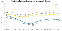 In March 2013, Producer Price Index (PPI) for Manufactured Goods Decreased 1.9 Percent