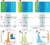 UND Is Developing Gallium Nitride Quantum Dots in Aluminium Nitride