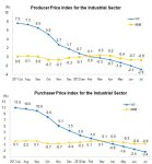 In July 2012, Producer Price Index for Manufactured Goods Decreased 2.9 Percent