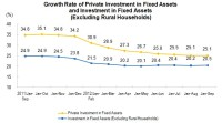From January to September, The Private Investment in Fixed Assets Reached 15,941.2bn Yuan