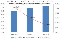 2010-2012 Chinese Mattress Supports Industry Export Trend Analysis