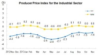 In November 2013, PPI for Manufactured Goods Decreased 1.4 Percent Year-on-Year