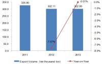 2011-2013 China Bags, Cases & Boxes Export Trend Analysis