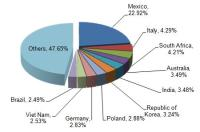 China Water Heater Industry Export Analysis From Jan. to Sep. 2014