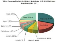 Chinese Headphone Export From Jan. to Dec. 2013