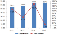 China's Transmission Shafts & Cranks, Bearing Housings, Gearings Export Data in 2015