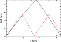 Fireflies, Genetics and Gallium Nitride Light-Emitting Diodes