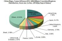 2014 China Bags, Cases & Boxes Industry Export Analysis