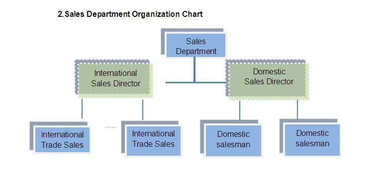 1diets | Images: Sales And Marketing Department Structure