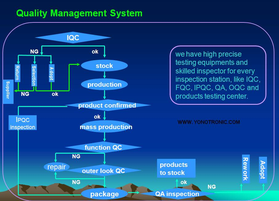 quality control chart. quality Control Chart