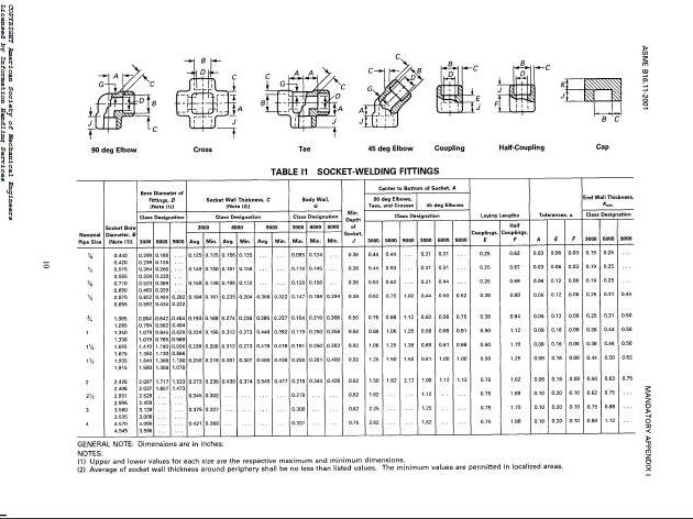 Aluminum pipe schedule chart related keywords