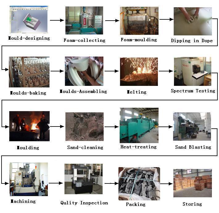 lost foam casting Lost foam castings,lost foam casting products, ductile iron pipe fittings, valves |casting quality industrial are specialized in metal castings by sand casting, precision lost wax investment.