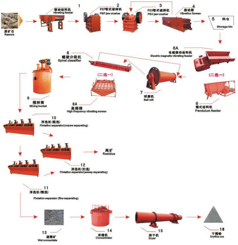 Processing of Gold With Flow Chart Gold Ore Processing Flow Chart