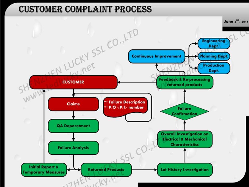 Quality Control Process Chart Zrom