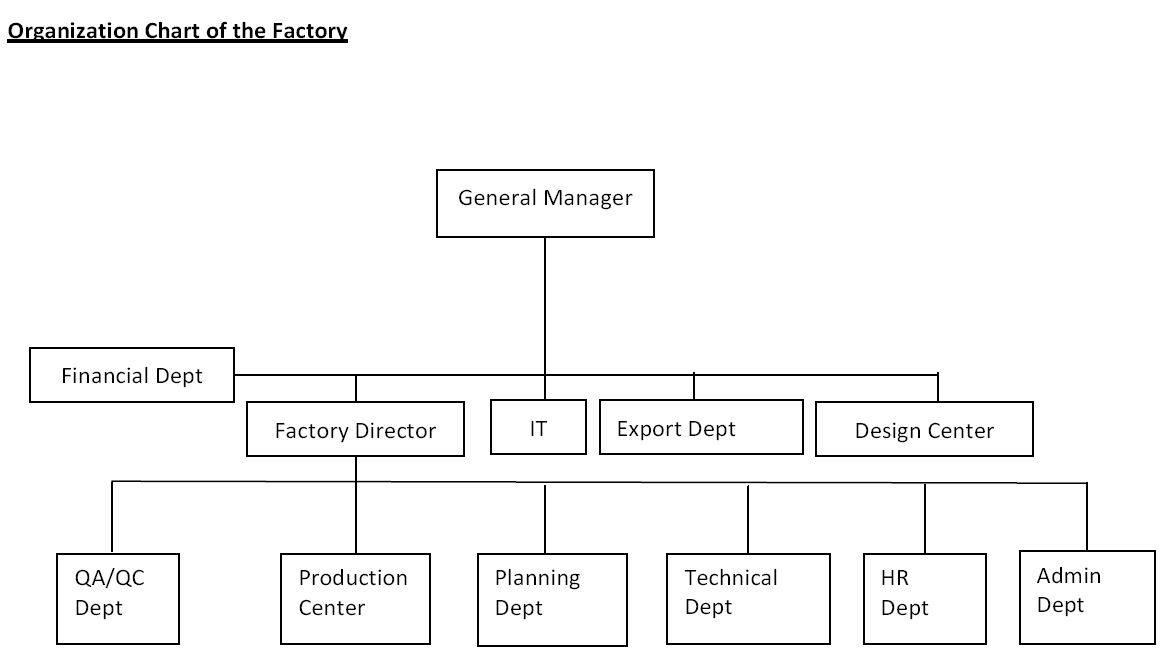 riordan manufacturing organizational structure Business essays: virtual organization - riordan manufacturing virtual organization - riordan manufacturing this research paper virtual organization - riordan manufacturing and other 63,000+ term papers, college essay examples and free essays are available now on reviewessayscom.