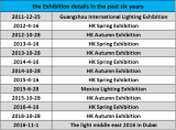 the exhibition details in the past six years