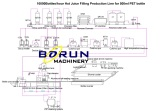 layout drawing for 10000bph juice filling line
