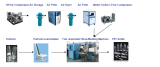 Automatic blowing machine flow chart
