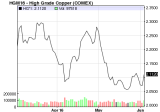 Mainland stocks fall for first time in 3 days on fears copper rawmaterials will keep dropping